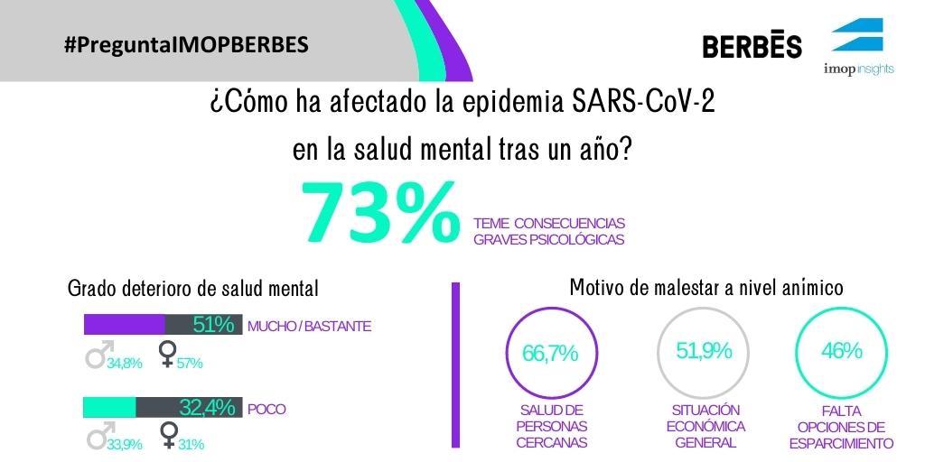 Se necesita el desarrollo de programas de atención: un 73% de los españoles teme que la situación generada por la epidemia de COVID-19 tenga consecuencias graves a nivel psicológico