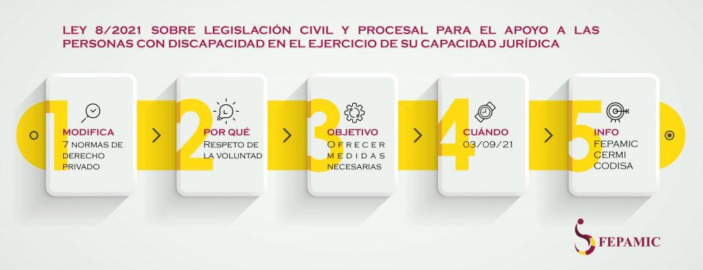 La Ley 8/2021 reforma la legislación civil y procesal para el apoyo a las personas con discapacidad en el ejercicio de su capacidad jurídica